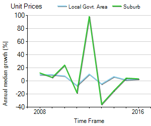 Unit Price Trend in Henley Beach