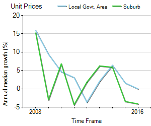 Unit Price Trend in Kingswood