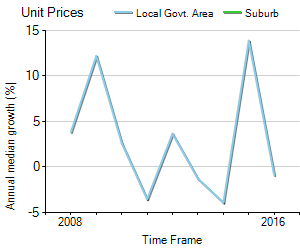 Unit Price Trend in Montacute