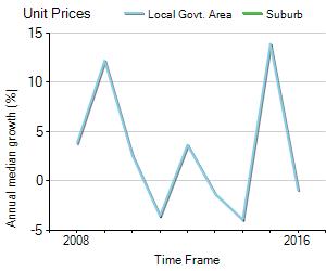 Unit Price Trend in Montacute