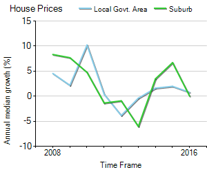 House Price Trend in LGA Launceston