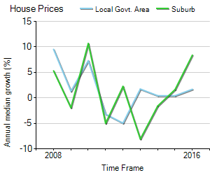 House Price Trend in LGA Devonport