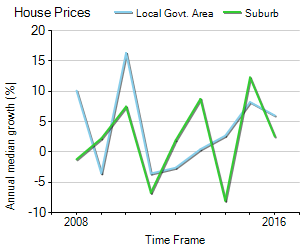 House Price Trend in LGA Hobart