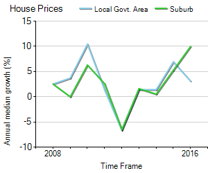 House Price Trend in LGA Kingborough