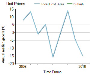 Unit Price Trend in East Devonport