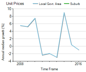 Unit Price Trend in Invermay