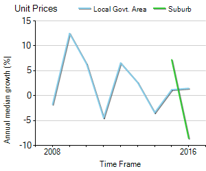 Unit Price Trend in Mount Stuart