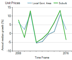 Unit Price Trend in Blackmans Bay