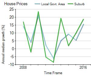 House Price Trend in LGA Darebin