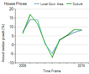 House Price Trend in LGA Hume