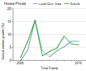 House Price Trend in LGA Moorabool
