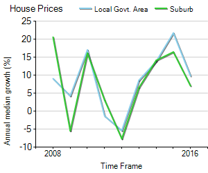 House Price Trend in LGA Manningham
