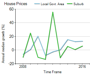 House Price Trend in LGA Melbourne