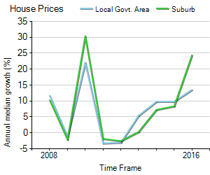 House Price Trend in LGA Kingston