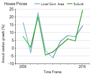 House Price Trend in LGA Moonee Valley