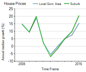 House Price Trend in LGA Brimbank
