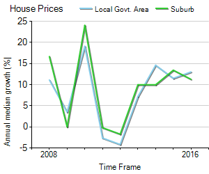 House Price Trend in LGA Maroondah