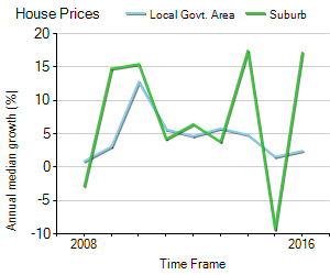 House Price Trend in LGA Greater Bendigo