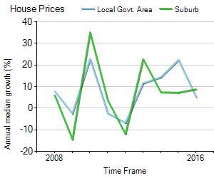 House Price Trend in LGA Boroondara