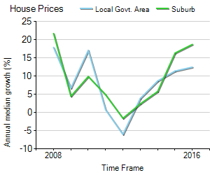 House Price Trend in LGA Greater Dandenong