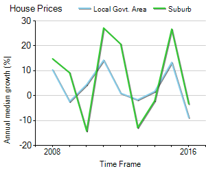 House Price Trend in LGA Murrindindi