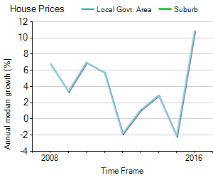 House Price Trend in LGA South Gippsland