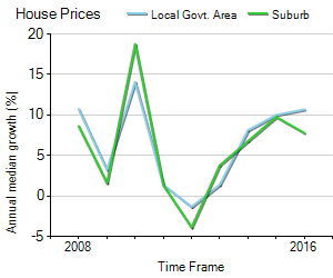 House Price Trend in LGA Frankston