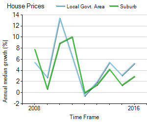 House Price Trend in LGA Greater Geelong