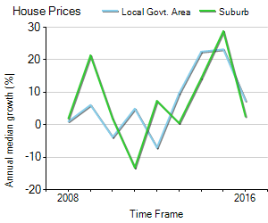 House Price Trend in LGA Stonnington