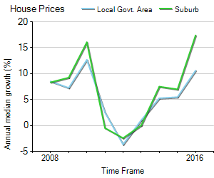 House Price Trend in LGA Whittlesea
