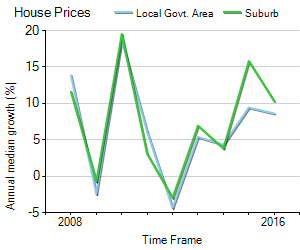 House Price Trend in LGA Mornington Peninsula
