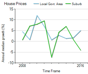House Price Trend in LGA Ballarat