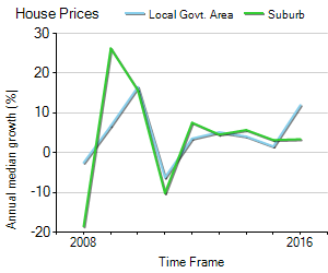 House Price Trend in LGA Strathbogie