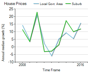 House Price Trend in LGA Darebin