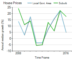 House Price Trend in LGA Monash