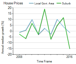 House Price Trend in LGA Moira