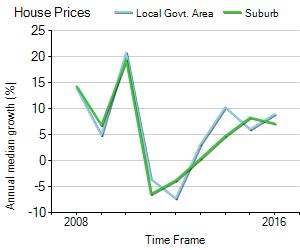 House Price Trend in LGA Moreland