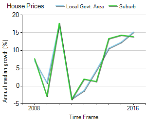 House Price Trend in LGA Yarra