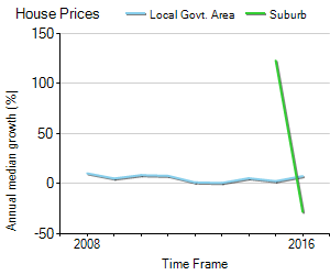 House Price Trend in LGA Melton