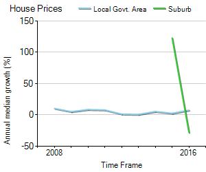 House Price Trend in LGA Melton