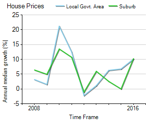 House Price Trend in LGA Macedon Ranges