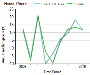 House Price Trend in LGA Bayside