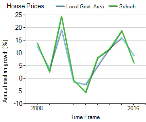 House Price Trend in LGA Knox