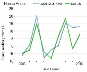 House Price Trend in LGA Melbourne