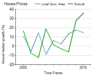 House Price Trend in LGA Port Phillip