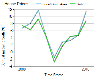 House Price Trend in LGA Wyndham