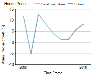 House Price Trend in LGA Moyne