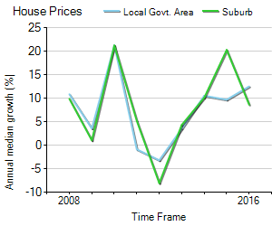 House Price Trend in LGA Banyule