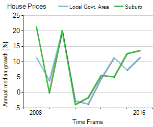 House Price Trend in LGA Maribyrnong