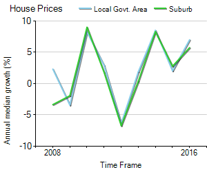 House Price Trend in LGA Wodonga
